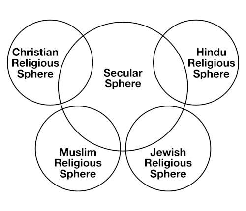 Illustration: Many religions