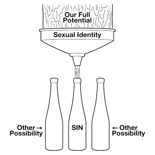 Illustration: Sexual identity leads to sin